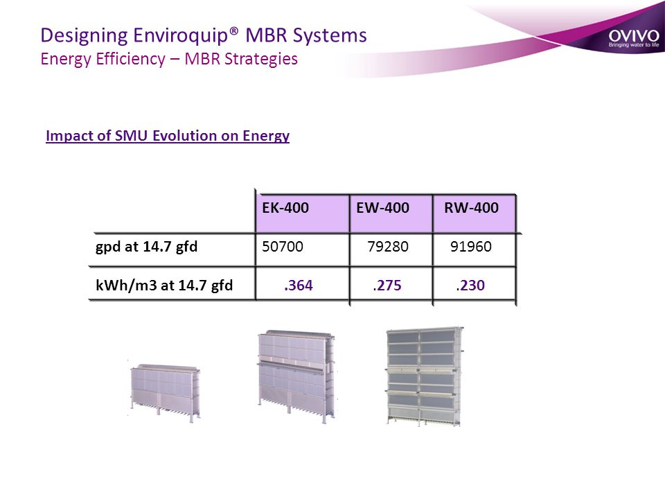 Impact of SMU Evolution on Energy gpd at 14.7 gfd kWh/m3 at 14.7 gfd 50700.364 79280.275 91960.230 EK-400EW-400RW-400 Designing Enviroquip® MBR Systems Energy Efficiency – MBR Strategies