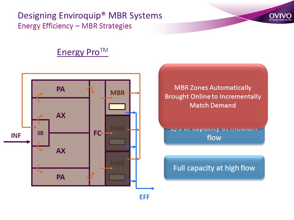 Energy Pro TM PA AX SB FC MBR INF EFF 1/3 of capacity at low flow 2/3 of capacity at medium flow Full capacity at high flow MBR Zones Automatically Brought Online to Incrementally Match Demand Designing Enviroquip® MBR Systems Energy Efficiency – MBR Strategies