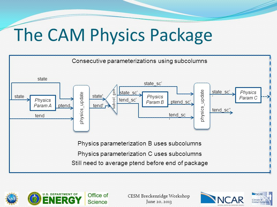 CESM Breckenridge Workshop June 20, 2013 The CAM Physics Package Physics parameterization B uses subcolumns Consecutive parameterizations using subcol