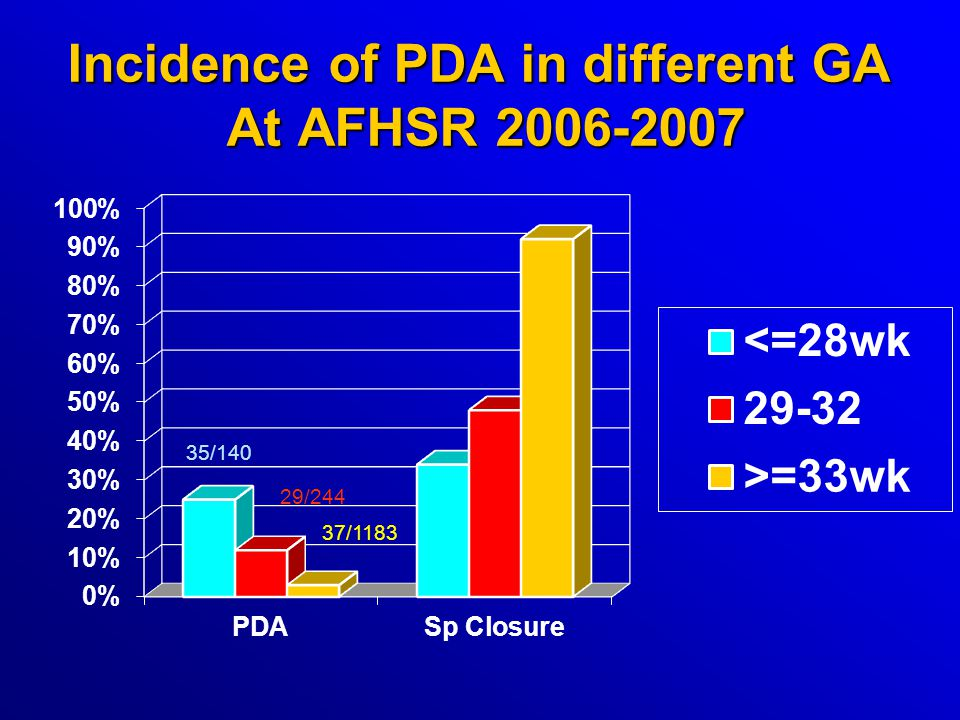 Incidence of PDA in different GA At AFHSR 2006-2007 35/140 29/244 37/1183