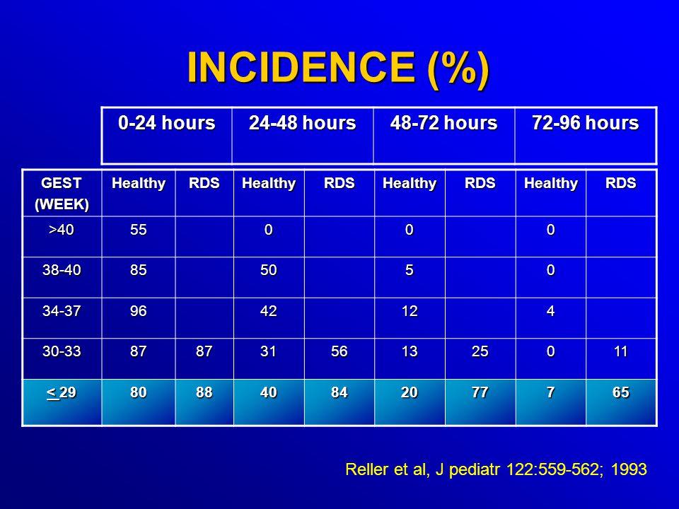 INCIDENCE (%) GEST(WEEK)HealthyRDSHealthyRDSHealthyRDSHealthyRDS >4055000 38-40855050 34-379642124 30-33878731561325011 < 29 808840842077765 0-24 hours 24-48 hours 48-72 hours 72-96 hours Reller et al, J pediatr 122:559-562; 1993