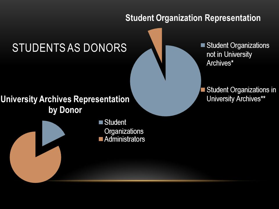 STUDENTS AS DONORS