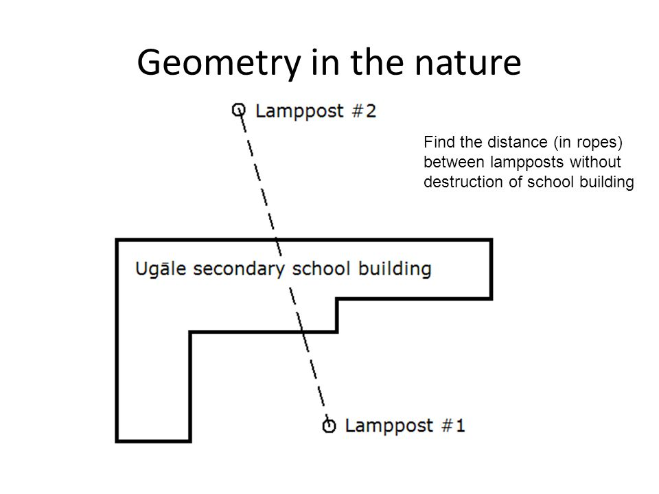 Geometry in the nature Find the distance (in ropes) between lampposts without destruction of school building