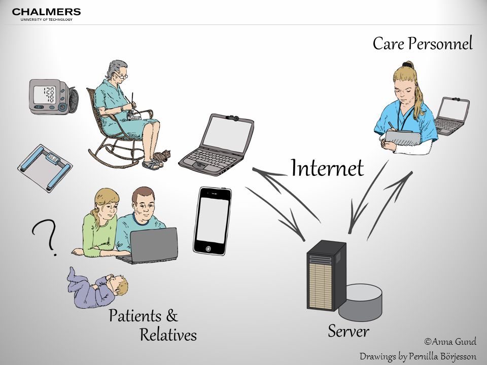 Internet Patients & Relatives Care Personnel Server ©Anna Gund Drawings by Pernilla Börjesson