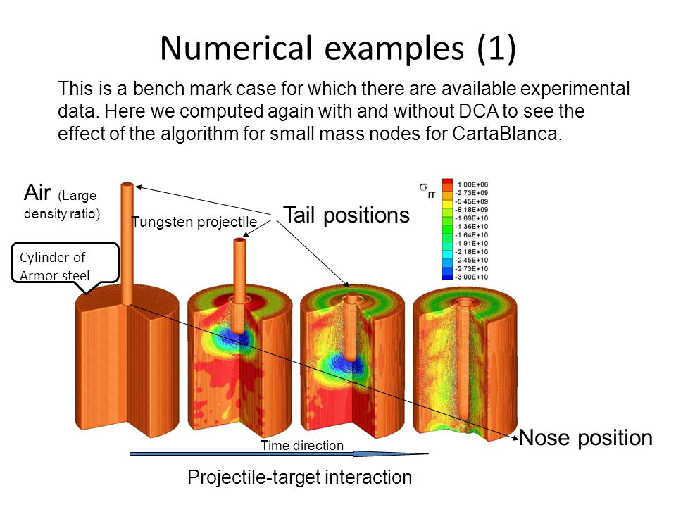 Numerical examples (1) Projectile-target interaction Tail positions Tungsten projectile Cylinder of Armor steel This is a bench mark case for which th