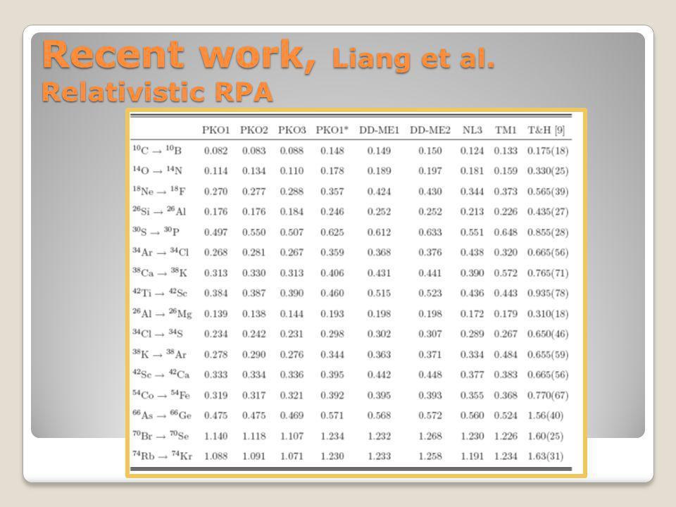 Recent work, Liang et al. Relativistic RPA