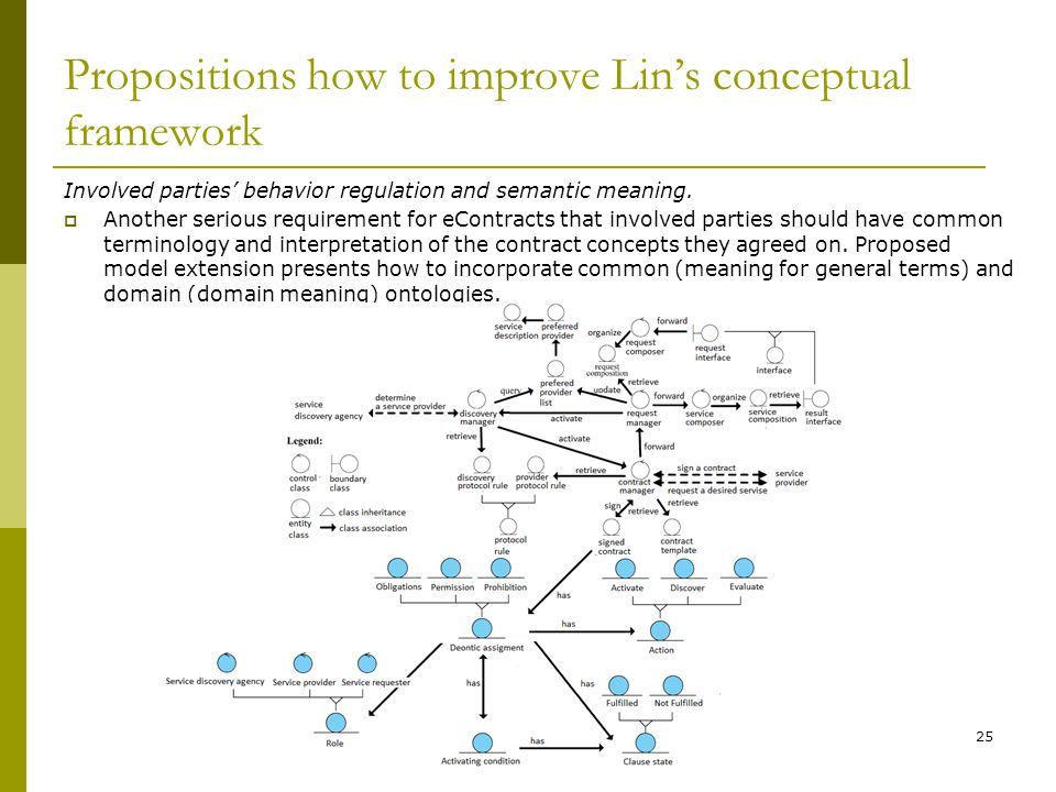 Propositions how to improve Lin's conceptual framework Involved parties' behavior regulation and semantic meaning.  Another serious requirement for e