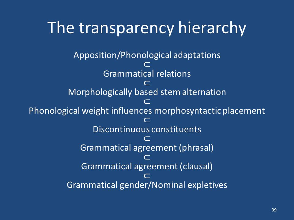 The transparency hierarchy Apposition/Phonological adaptations ⊂ Grammatical relations ⊂ Morphologically based stem alternation ⊂ Phonological weight influences morphosyntactic placement ⊂ Discontinuous constituents ⊂ Grammatical agreement (phrasal) ⊂ Grammatical agreement (clausal) ⊂ Grammatical gender/Nominal expletives 39