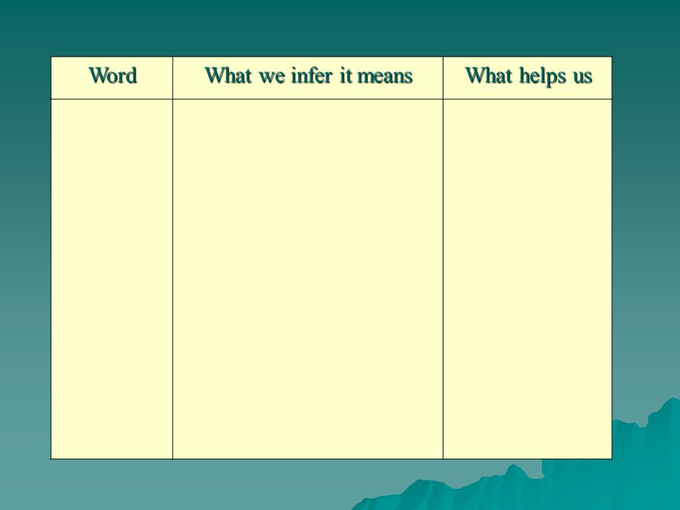 Word What we infer it means What helps us
