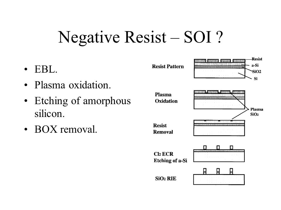 Negative Resist – SOI EBL. Plasma oxidation. Etching of amorphous silicon. BOX removal.