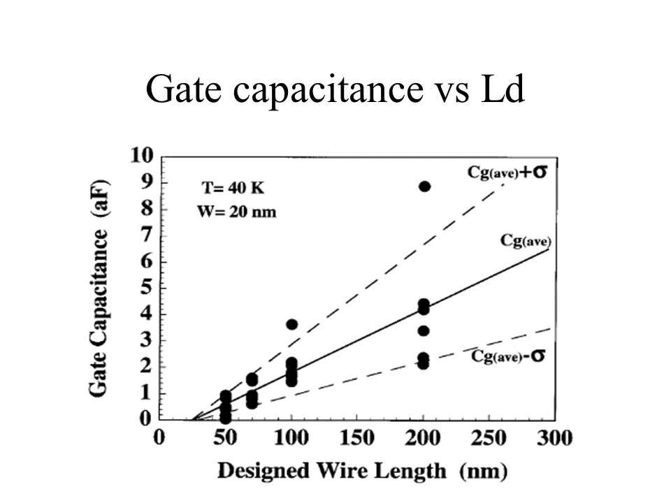 Gate capacitance vs Ld