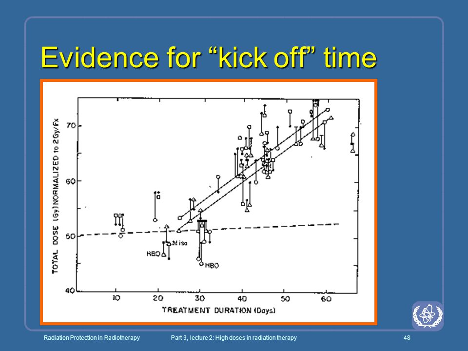 """Radiation Protection in RadiotherapyPart 3, lecture 2: High doses in radiation therapy48 Evidence for """"kick off"""" time"""