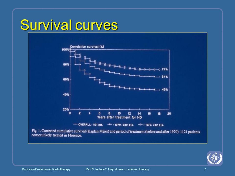 Radiation Protection in RadiotherapyPart 3, lecture 2: High doses in radiation therapy48 Evidence for kick off time