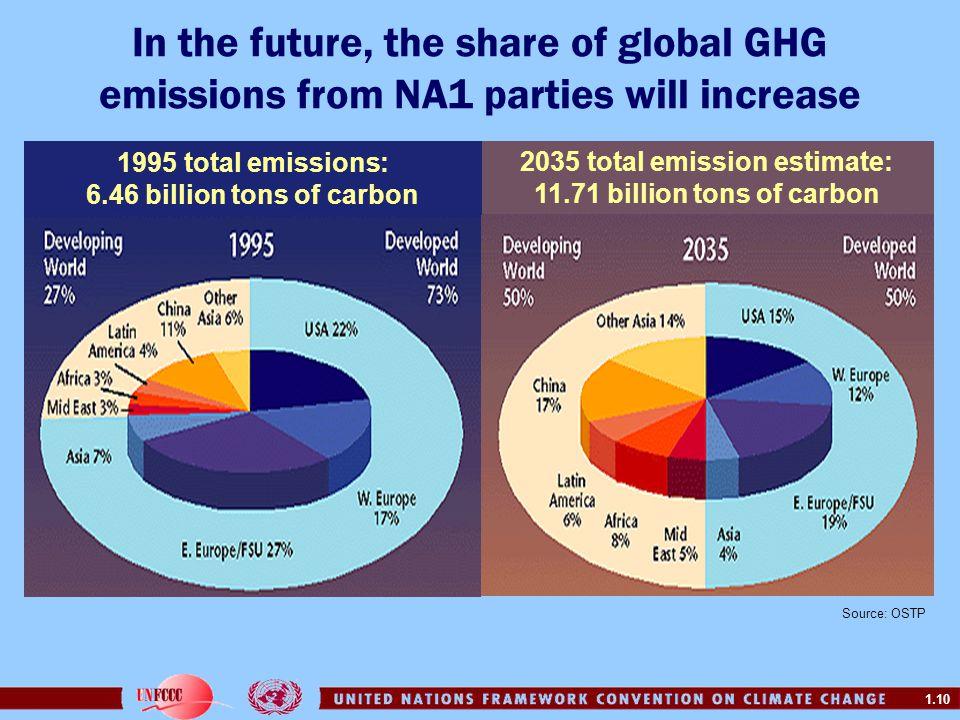 1.10 2035 total emission estimate: 11.71 billion tons of carbon 1995 total emissions: 6.46 billion tons of carbon In the future, the share of global G