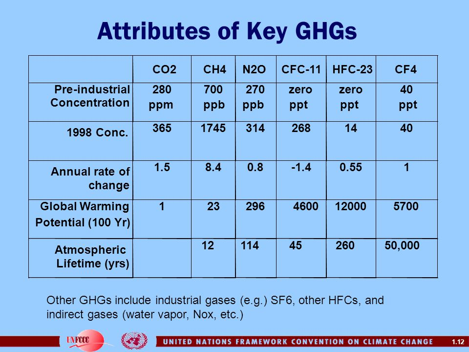 1.12 Attributes of Key GHGs Other GHGs include industrial gases (e.g.) SF6, other HFCs, and indirect gases (water vapor, Nox, etc.)
