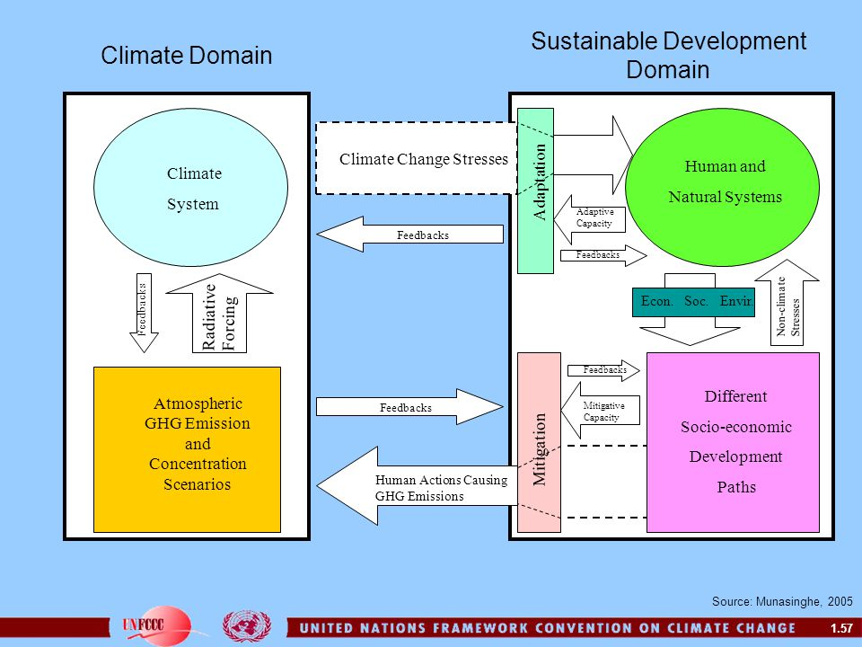 1.57 Radiative Forcing Climate System Feedbacks Human and Natural Systems Human Actions Causing GHG Emissions Climate Domain Sustainable Development D