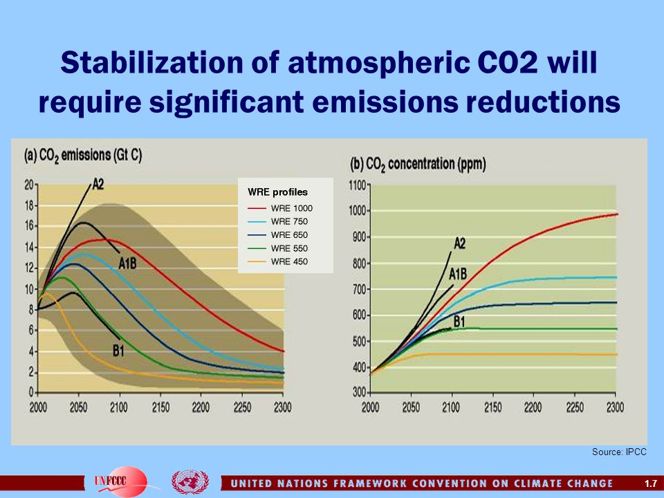 1.8 Energy Sector CO2 Emissions in 2000 Source: IEA