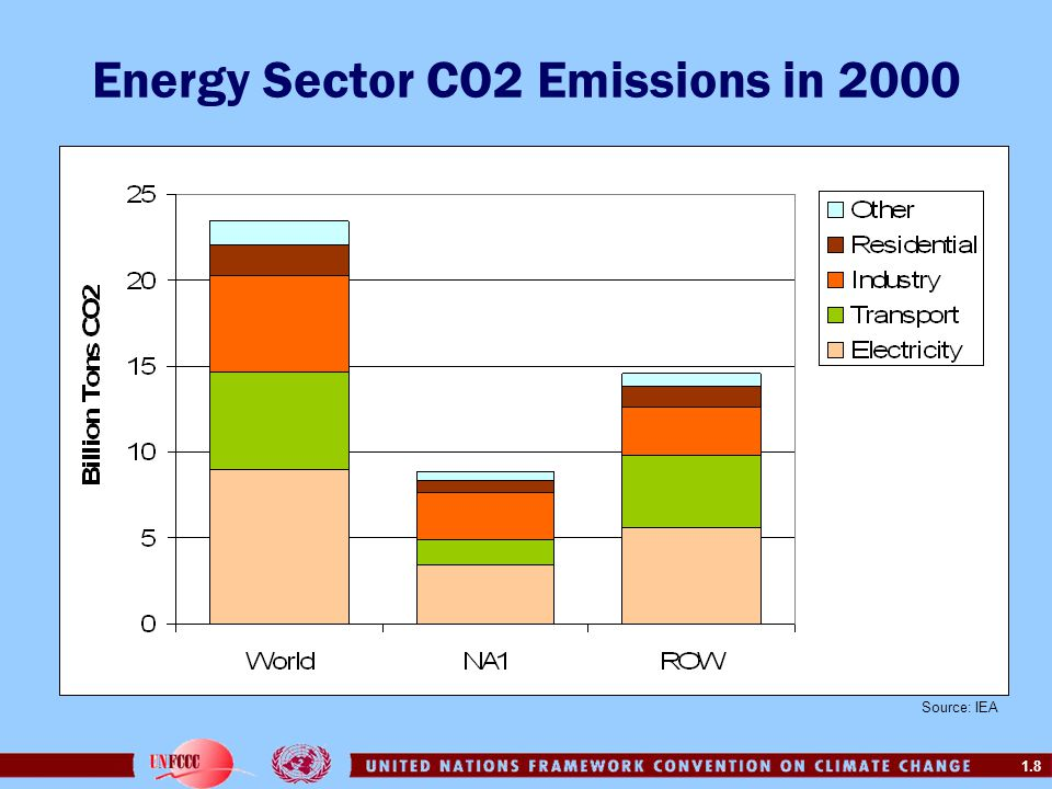 1.59 Goals of Energy Development access to clean energy services –1.6 billion people do not consume any electricity, and very little kerosene or LPG –Household energy consumption is 212 kgoe/cap (compared to 651 kgoe/cap in industrialized countries); about 25% comes from biomass used traditionally quality of the local environment –Indoor air pollution kills 2 million women and children prematurely –Only 15% of cities in developing countries have acceptable urban air quality Energy sector development focuses on enhancing: