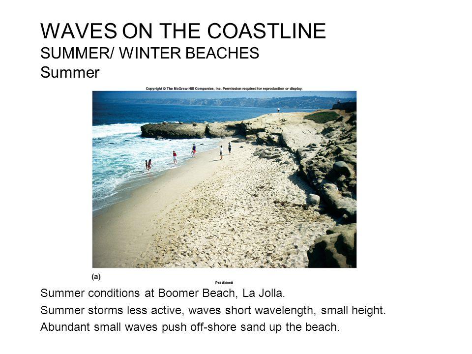 WAVES ON THE COASTLINE SUMMER/ WINTER BEACHES Summer Summer conditions at Boomer Beach, La Jolla. Summer storms less active, waves short wavelength, s