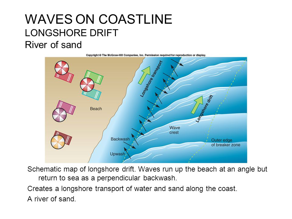 WAVES ON COASTLINE LONGSHORE DRIFT River of sand Schematic map of longshore drift. Waves run up the beach at an angle but return to sea as a perpendic