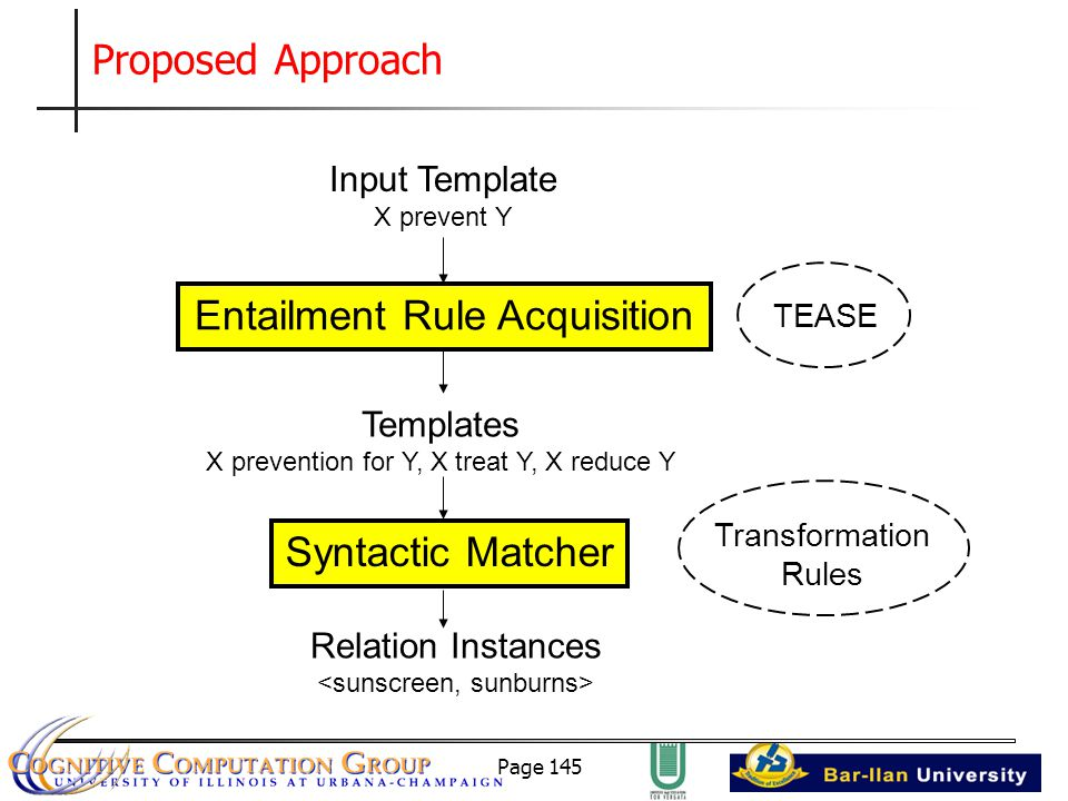 Page 145 Proposed Approach Input Template X prevent Y Entailment Rule Acquisition Templates X prevention for Y, X treat Y, X reduce Y Syntactic Matcher Relation Instances TEASE Transformation Rules