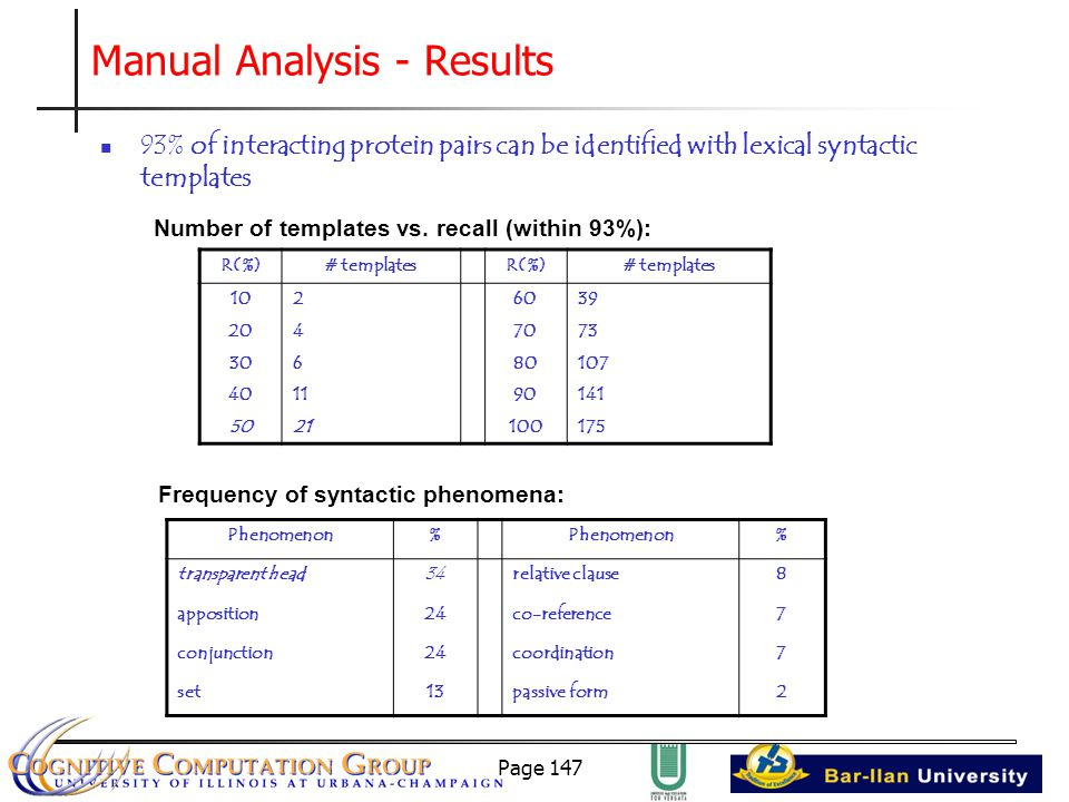 Page 147 Manual Analysis - Results 93% of interacting protein pairs can be identified with lexical syntactic templates %Phenomenon% 8relative clause34transparent head 7co-reference24apposition 7coordination24conjunction 2passive form13set # templatesR(%)# templatesR(%) 3960210 7370420 10780630 141901140 1751002150 Frequency of syntactic phenomena: Number of templates vs.