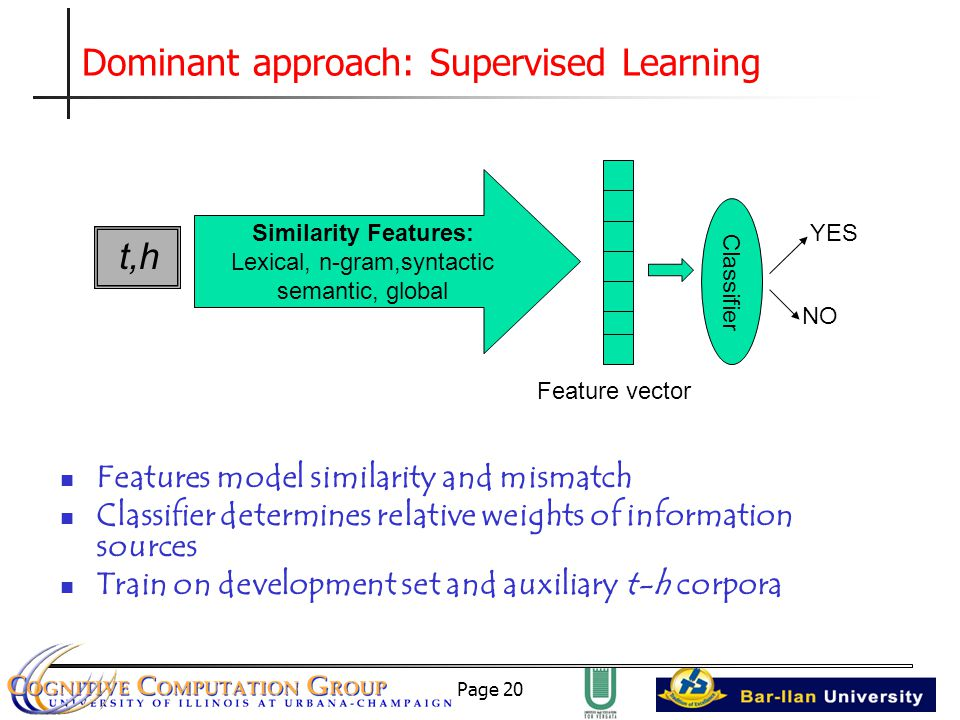 Page 20 Dominant approach: Supervised Learning Features model similarity and mismatch Classifier determines relative weights of information sources Train on development set and auxiliary t-h corpora t,h Similarity Features: Lexical, n-gram,syntactic semantic, global Feature vector Classifier YES NO