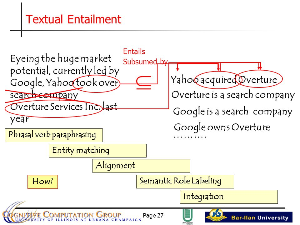 Page 27 Textual Entailment Eyeing the huge market potential, currently led by Google, Yahoo took over search company Overture Services Inc.