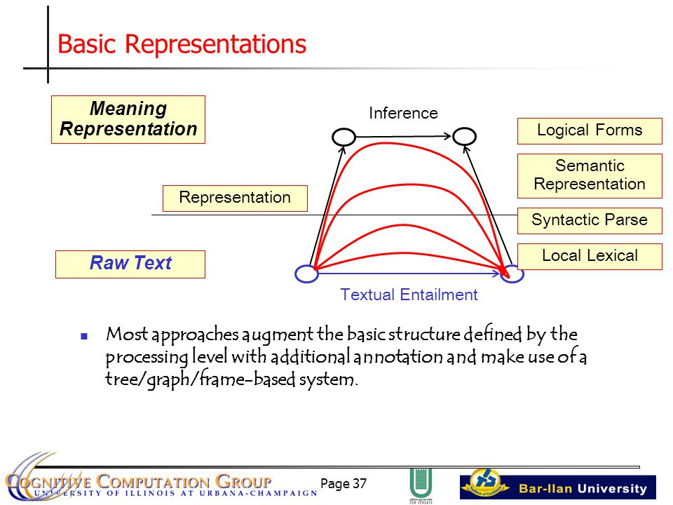 Page 37 Basic Representations Meaning Representation Raw Text Inference Representation Textual Entailment Local Lexical Syntactic Parse Semantic Representation Logical Forms Most approaches augment the basic structure defined by the processing level with additional annotation and make use of a tree/graph/frame-based system.