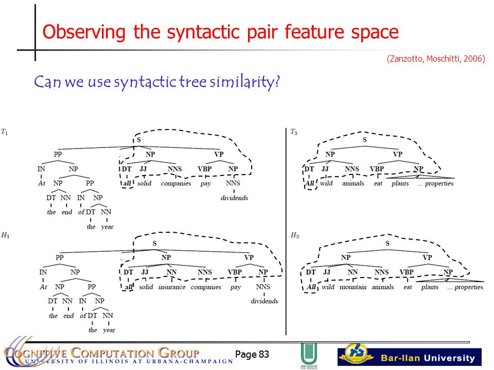 Page 83 Observing the syntactic pair feature space Can we use syntactic tree similarity.