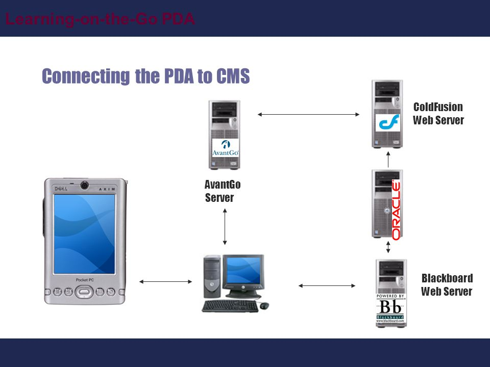 Connecting the PDA to CMS ColdFusion Web Server AvantGo Server Blackboard Web Server