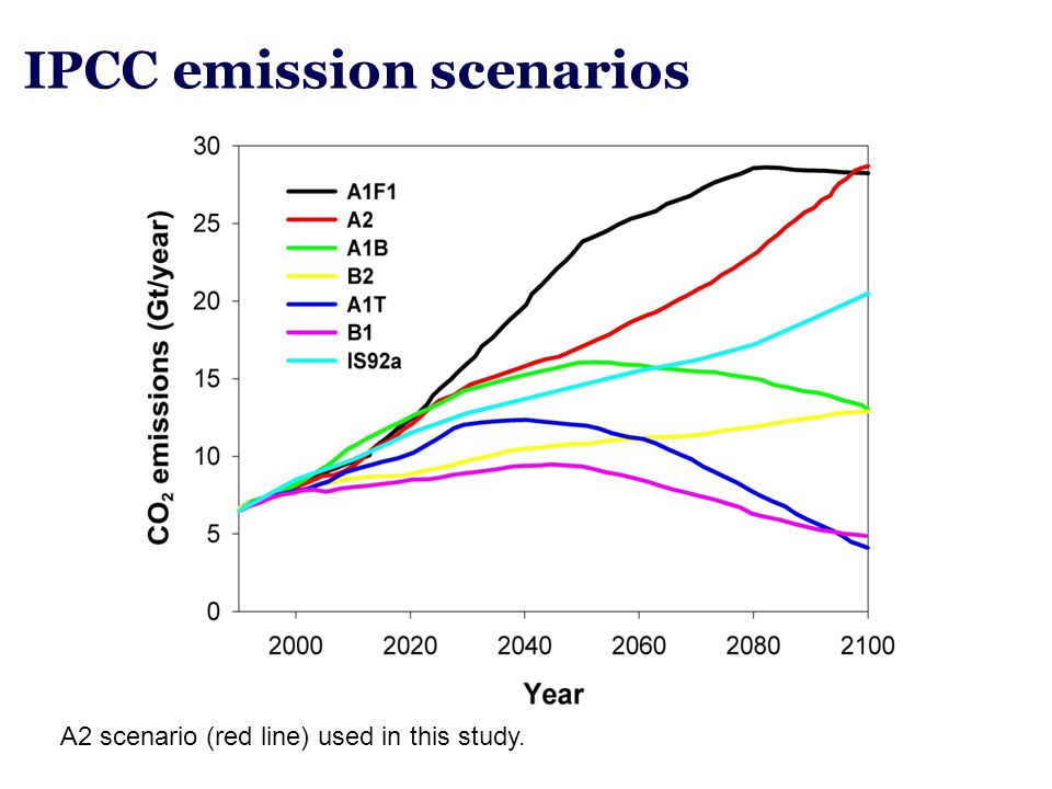 IPCC emission scenarios A2 scenario (red line) used in this study.