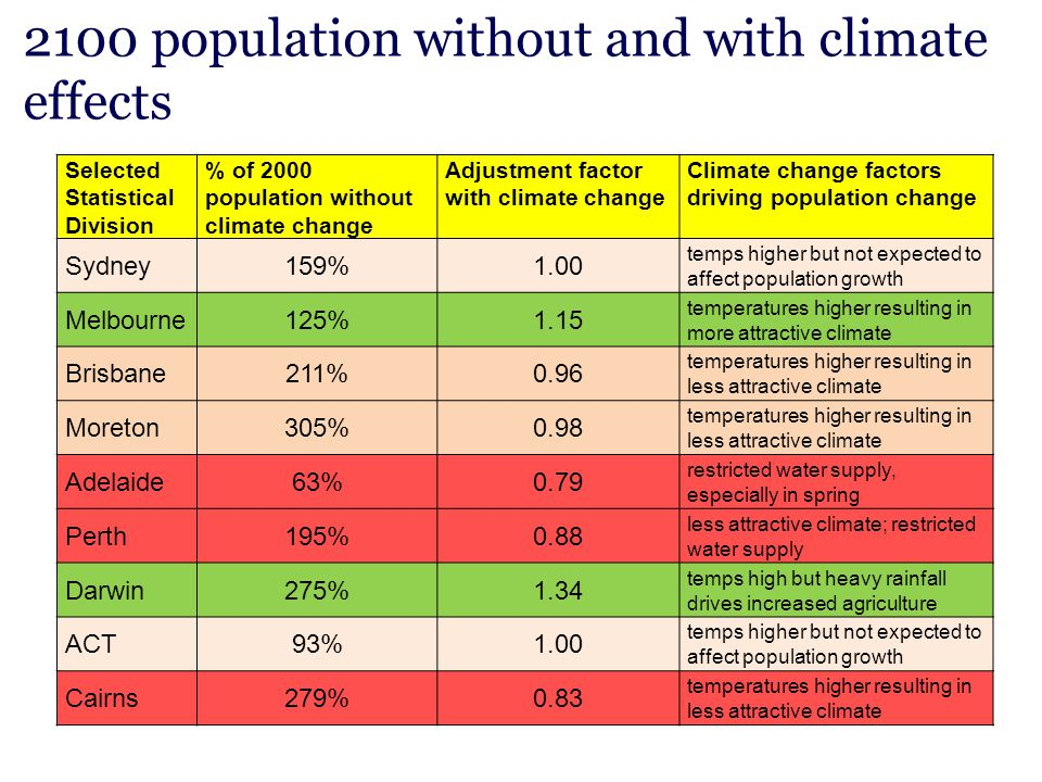 2100 population without and with climate effects Selected Statistical Division % of 2000 population without climate change Adjustment factor with clim