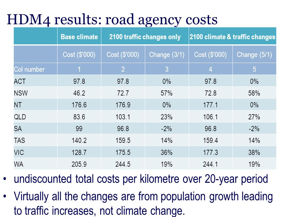 HDM4 results: road agency costs undiscounted total costs per kilometre over 20-year period Virtually all the changes are from population growth leadin