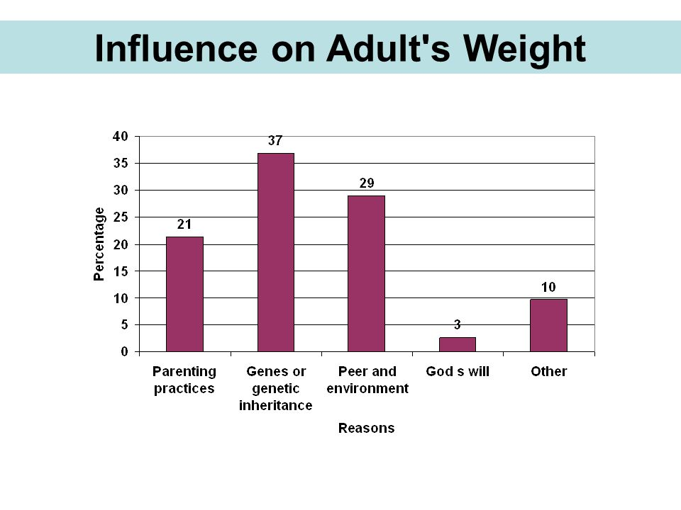 Influence on Adult's Weight