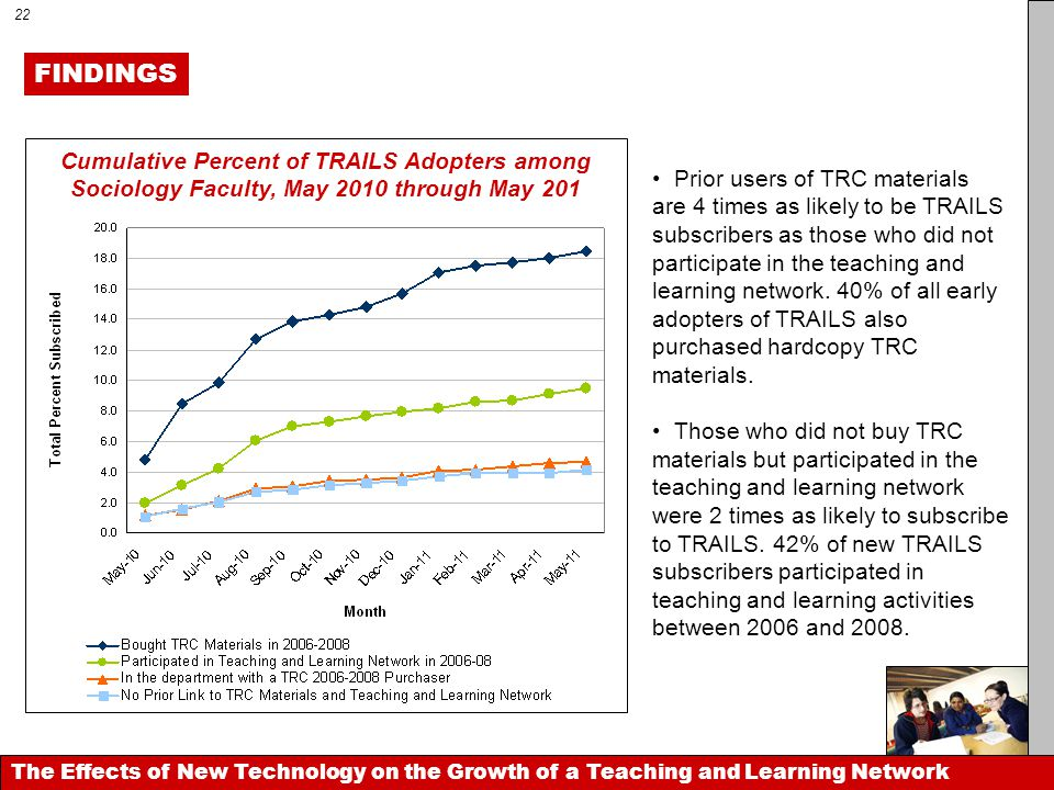 The Effects of New Technology on the Growth of a Teaching and Learning Network FINDINGS Cumulative Percent of TRAILS Adopters among Sociology Faculty,