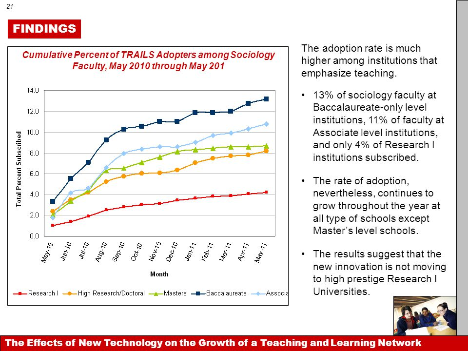 The Effects of New Technology on the Growth of a Teaching and Learning Network 13% of sociology faculty at Baccalaureate-only level institutions, 11%