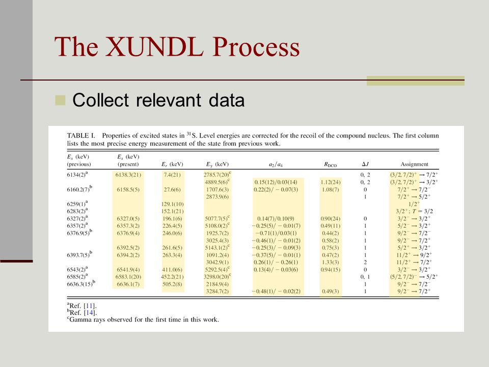 The XUNDL Process Collect relevant data