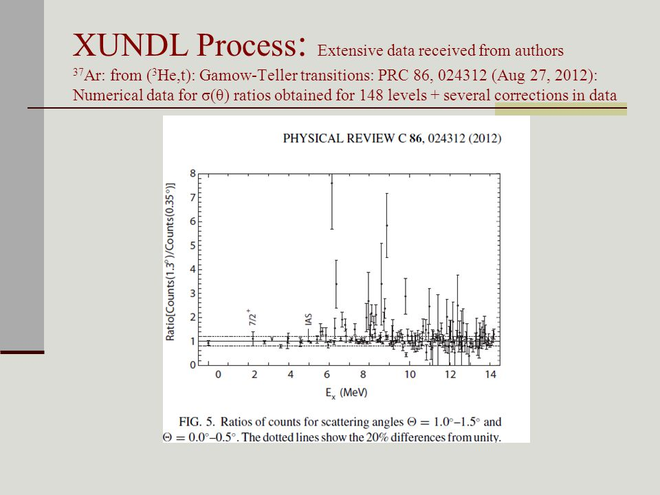 XUNDL Process : Extensive data received from authors 37 Ar: from ( 3 He,t): Gamow-Teller transitions: PRC 86, (Aug 27, 2012): Numerical data for σ(θ) ratios obtained for 148 levels + several corrections in data
