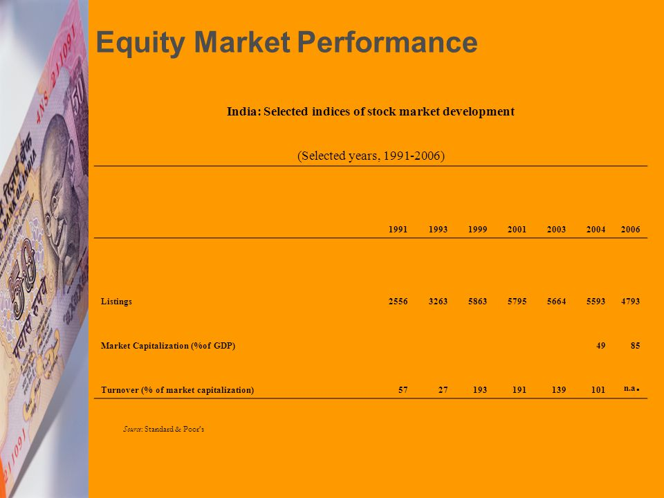 India: Selected indices of stock market development (Selected years, 1991-2006) 1991199319992001200320042006 Listings2556326358635795566455934793 Market Capitalization (%of GDP)4985 Turnover (% of market capitalization)5727193191139101 n.a.