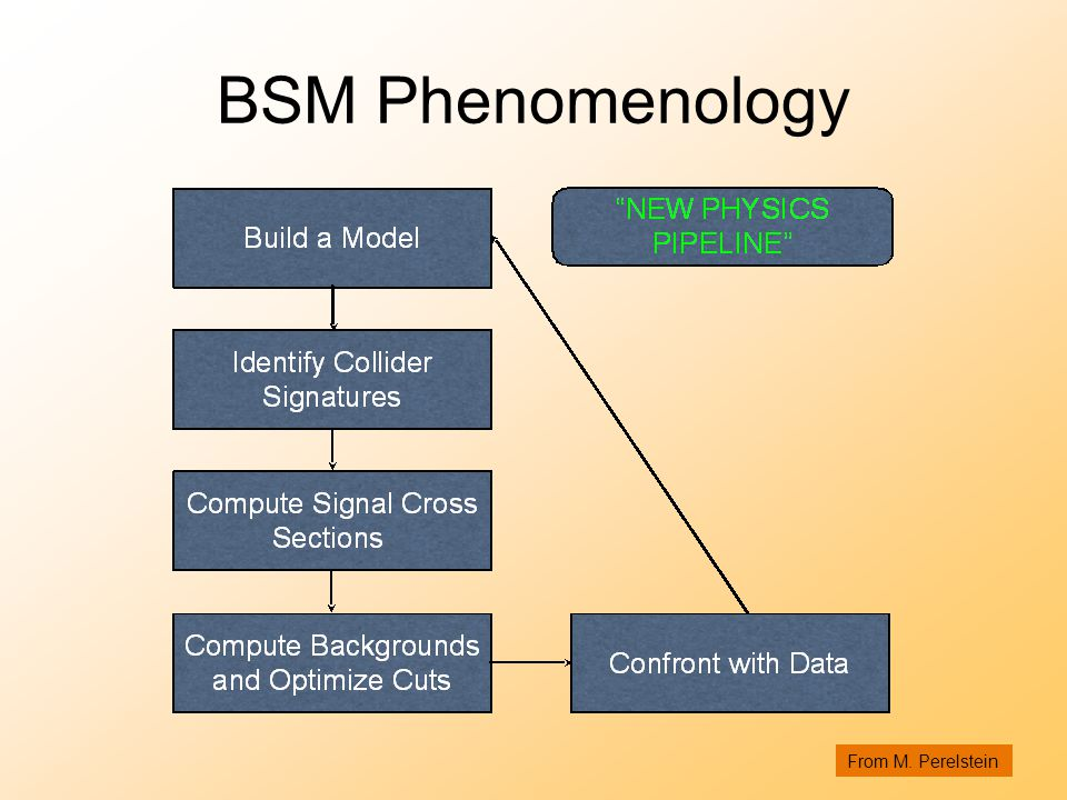 BSM Phenomenology From M. Perelstein