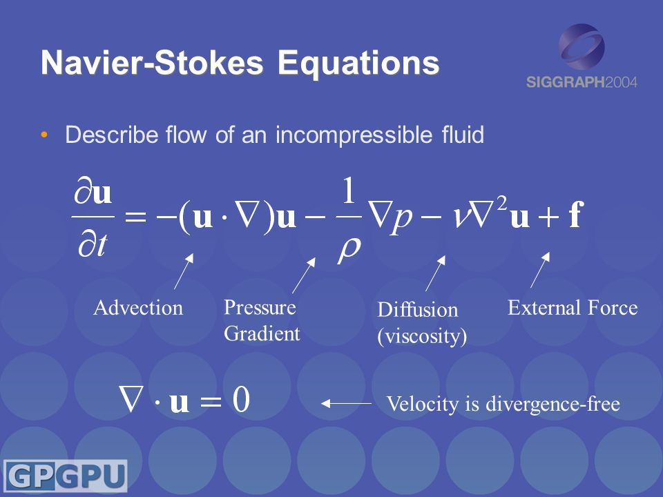 Navier-Stokes Equations Describe flow of an incompressible fluid Advection Pressure Gradient Diffusion (viscosity) External Force Velocity is divergence-free