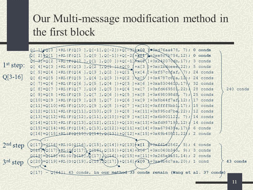11 Our Multi-message modification method in the first block Q[ 1]=Q[0 ]+RL(F(Q[0 ],Q[-1],Q[-2])+Q[-3]+x[0 ]+0xd76aa478, 7); 0 conds Q[ 2]=Q[1 ]+RL(F(Q
