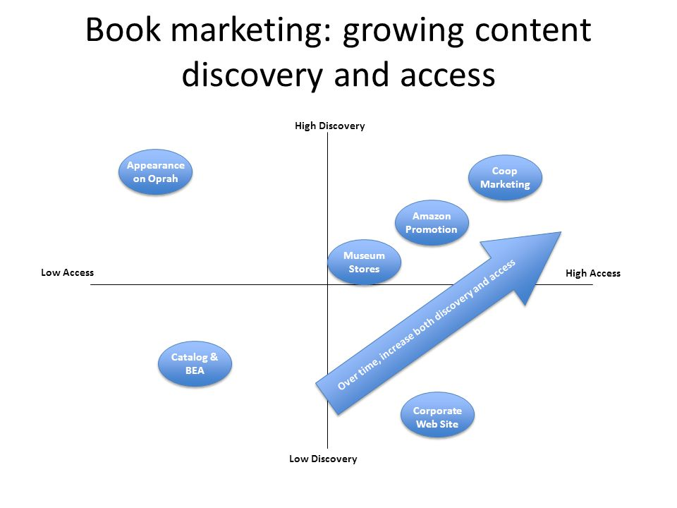 Book marketing: growing content discovery and access High Discovery High Access Low Discovery Low Access Appearance on Oprah Coop Marketing Corporate