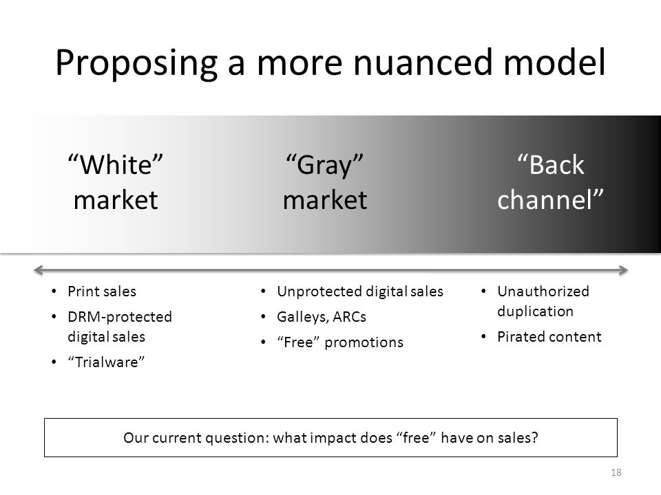 "Proposing a more nuanced model ""White"" market ""Gray"" market ""Back channel"" Print sales DRM-protected digital sales ""Trialware"" Unprotected digital sal"