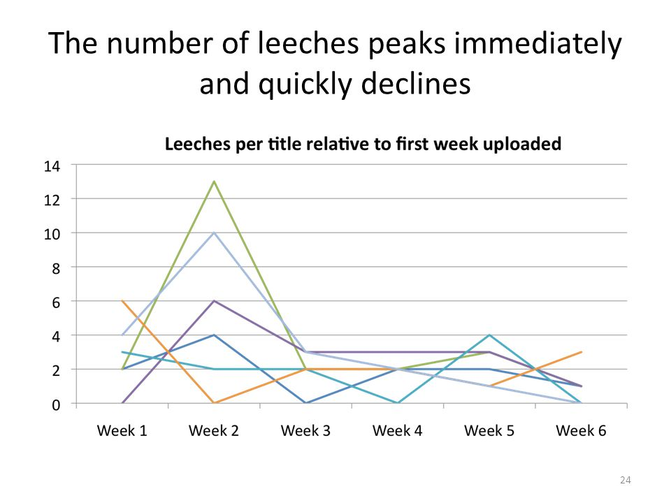 The number of leeches peaks immediately and quickly declines 24