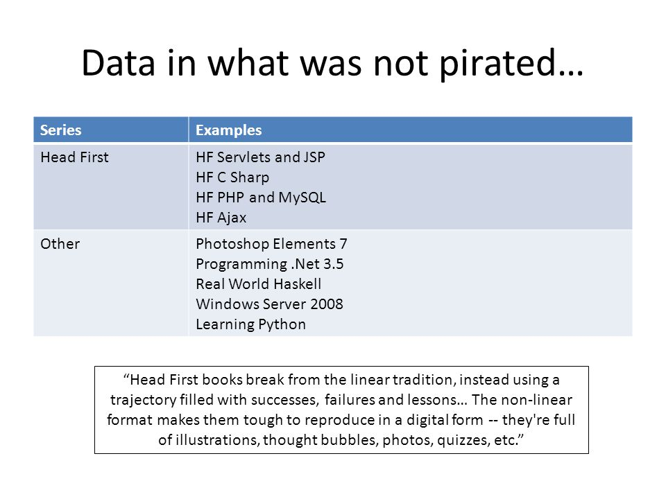 Data in what was not pirated… SeriesExamples Head FirstHF Servlets and JSP HF C Sharp HF PHP and MySQL HF Ajax OtherPhotoshop Elements 7 Programming.Net 3.5 Real World Haskell Windows Server 2008 Learning Python Head First books break from the linear tradition, instead using a trajectory filled with successes, failures and lessons… The non-linear format makes them tough to reproduce in a digital form -- they re full of illustrations, thought bubbles, photos, quizzes, etc.