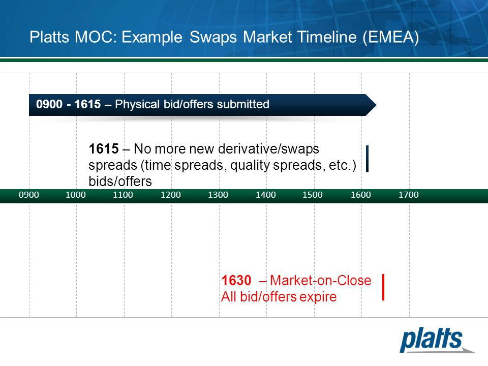 090010001100120013001400150016001700 Platts MOC: Example Swaps Market Timeline (EMEA) 0900 - 1615 – Physical bid/offers submitted 1615 – No more new d