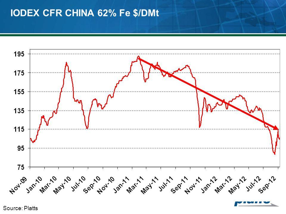 IODEX CFR CHINA 62% Fe $/DMt Source: Platts