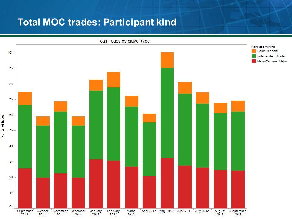 Total MOC trades: Participant kind